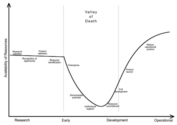 Credit: The Valley of Death (Barr et al. 2009)