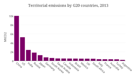 Territorial Emissions by G20 countries, 2013