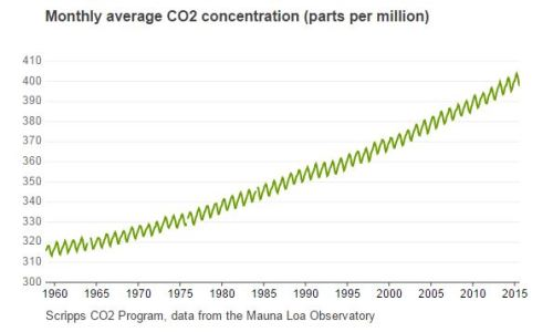 bbc CO2