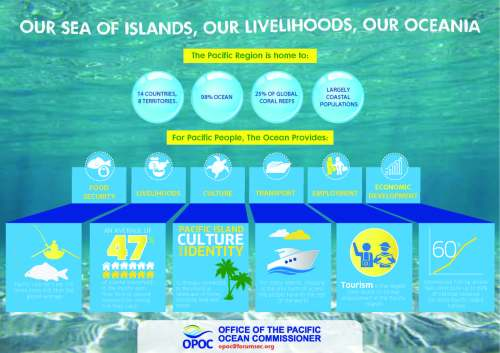 Our Oceania Infographic 2016